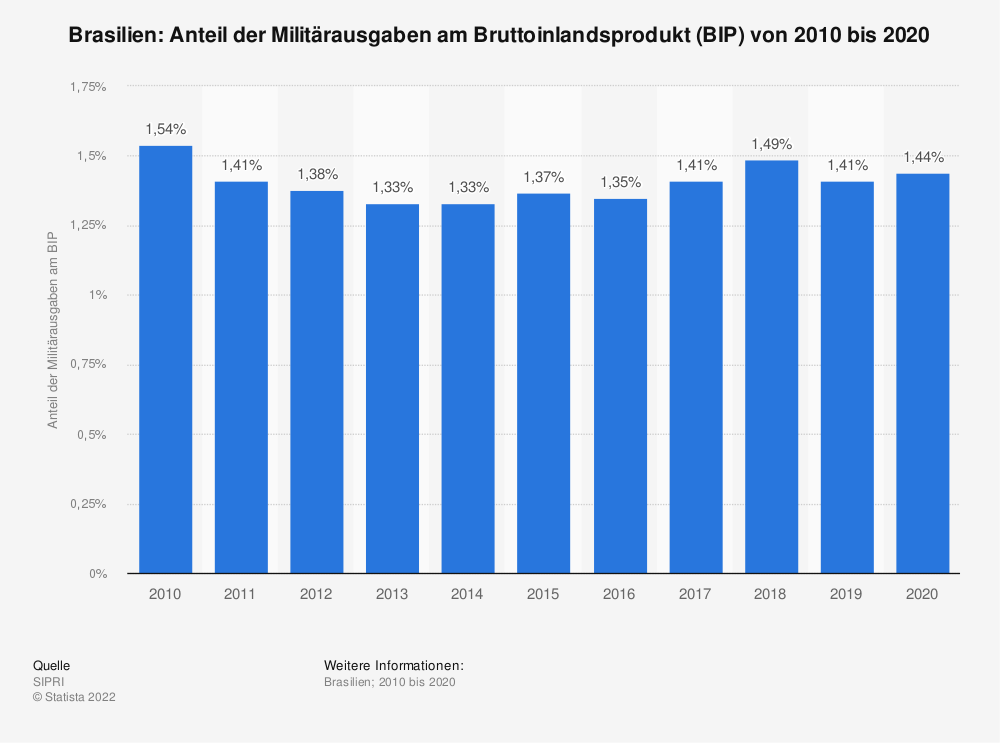 Statistik: Brasilien: Anteil der Militärausgaben am Bruttoinlandsprodukt (BIP) von 2007 bis 2017 | Statista