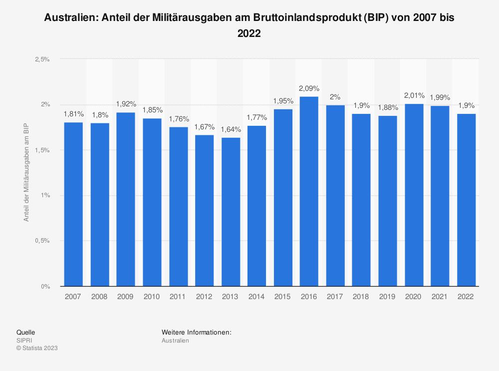 Statistik: Australien: Anteil der Militärausgaben am Bruttoinlandsprodukt (BIP) von 2008 bis 2018 | Statista