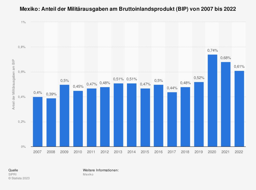 Statistik: Mexiko: Anteil der Militärausgaben am Bruttoinlandsprodukt (BIP) von 2007 bis 2017 | Statista