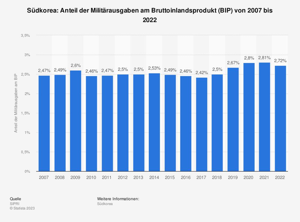 Statistik: Südkorea: Anteil der Militärausgaben am Bruttoinlandsprodukt (BIP) von 2008 bis 2018 | Statista