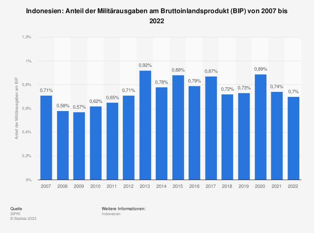 Statistik: Indonesien: Anteil der Militärausgaben am Bruttoinlandsprodukt (BIP) von 2009 bis 2019 | Statista