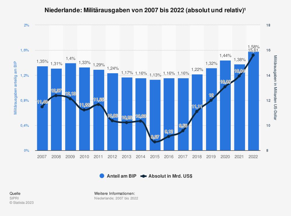 Statistik: Niederlande: Anteil der Militärausgaben am Bruttoinlandsprodukt (BIP) von 2008 bis 2018 | Statista