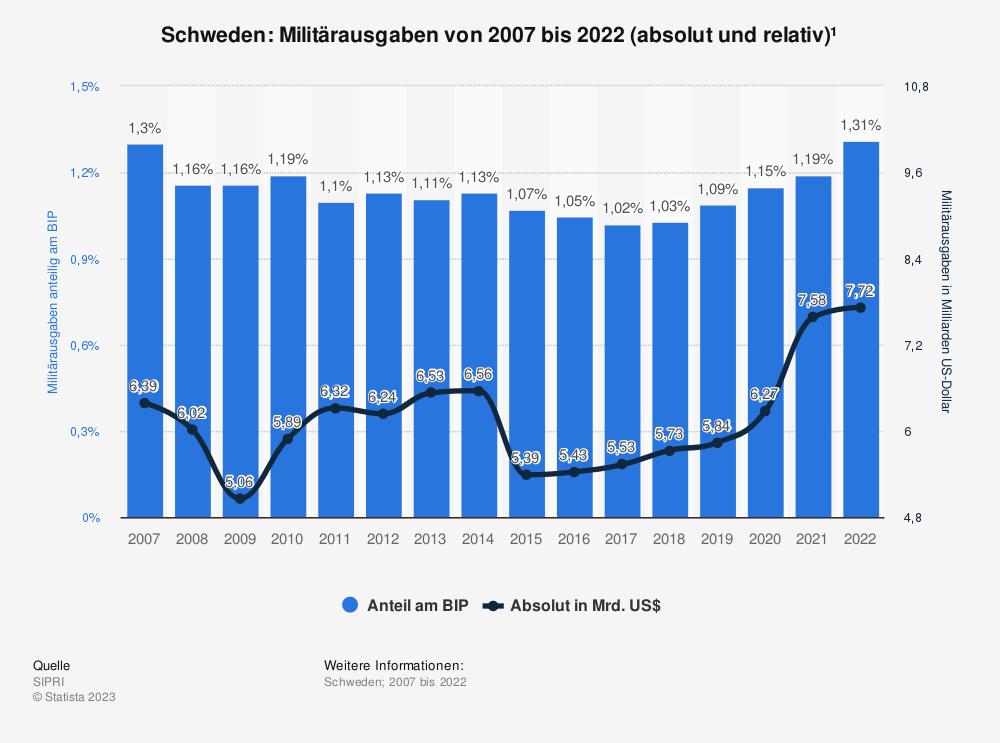 Statistik: Schweden: Anteil der Militärausgaben am Bruttoinlandsprodukt (BIP) von 2009 bis 2019 | Statista