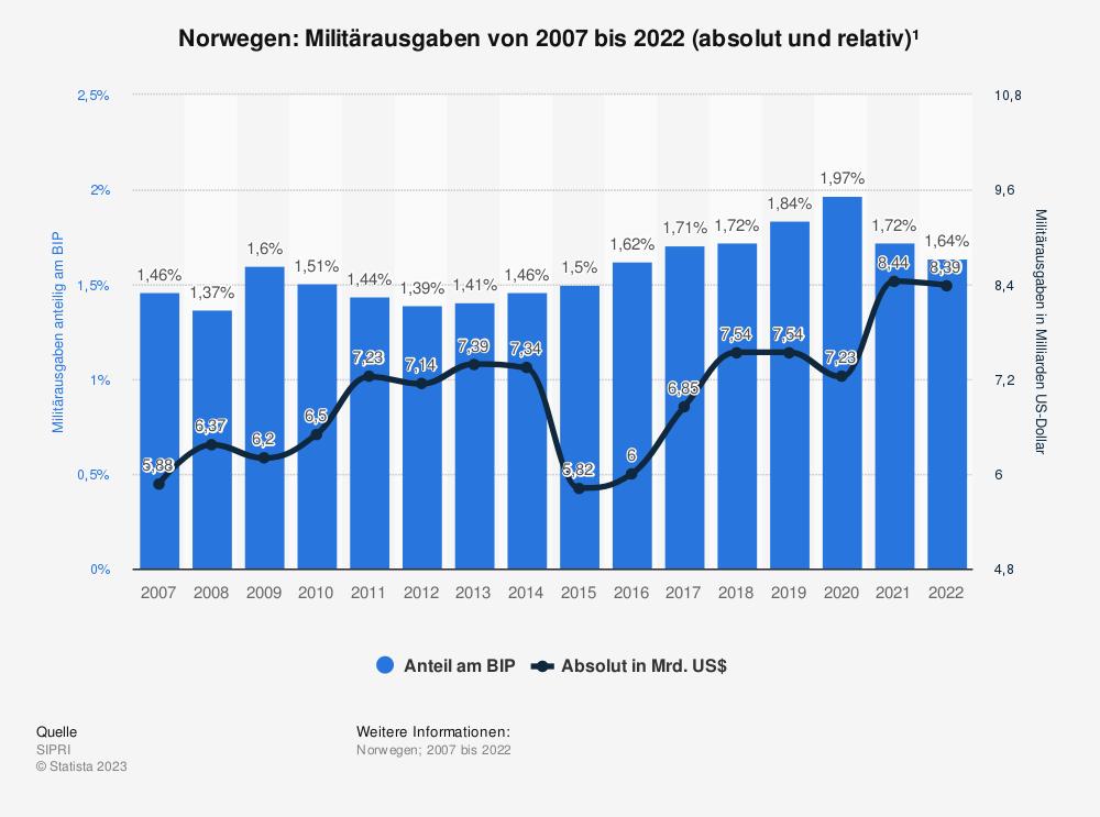 Statistik: Norwegen: Anteil der Militärausgaben am Bruttoinlandsprodukt (BIP) von 2008 bis 2018 | Statista