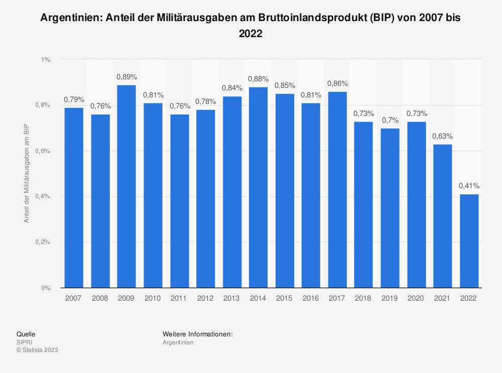 Statistik: Argentinien: Anteil der Militärausgaben am Bruttoinlandsprodukt (BIP) von 2008 bis 2018 | Statista