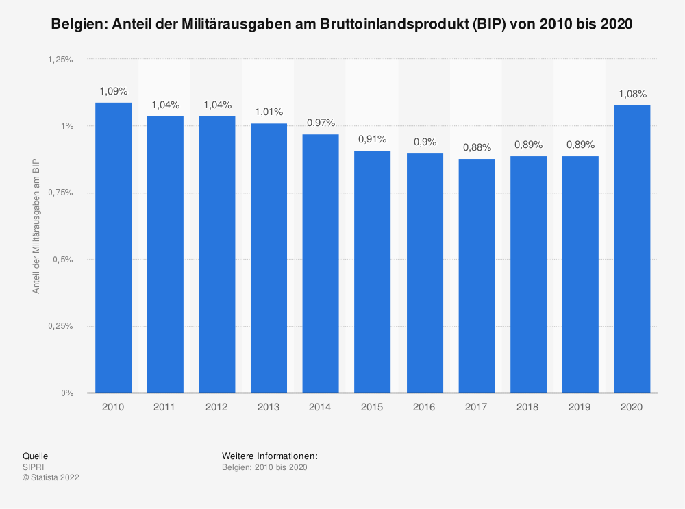 Statistik: Belgien: Anteil der Militärausgaben am Bruttoinlandsprodukt (BIP) von 2008 bis 2018 | Statista