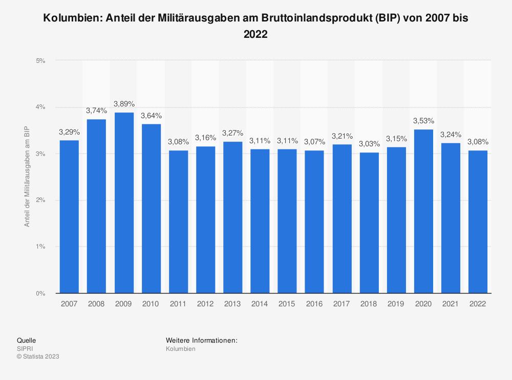 Statistik: Kolumbien: Anteil der Militärausgaben am Bruttoinlandsprodukt (BIP) von 2009 bis 2019 | Statista