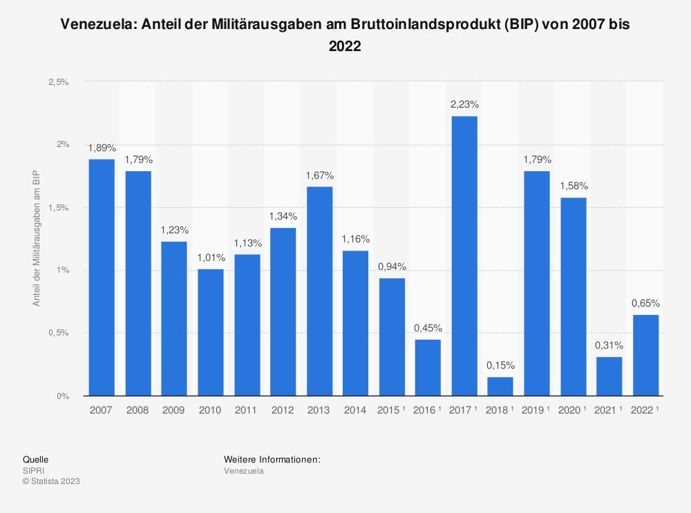 Statistik: Venezuela: Anteil der Militärausgaben am Bruttoinlandsprodukt (BIP) von 2007 bis 2017 | Statista