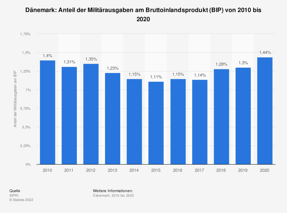 Statistik: Dänemark: Anteil der Militärausgaben am Bruttoinlandsprodukt (BIP) von 2007 bis 2017 | Statista