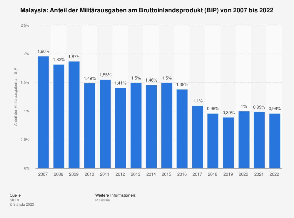 Statistik: Malaysia: Anteil der Militärausgaben am Bruttoinlandsprodukt (BIP) von 2008 bis 2018 | Statista