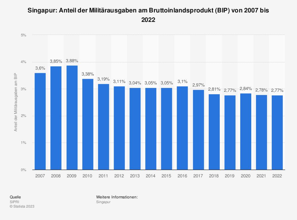 Statistik: Singapur: Anteil der Militärausgaben am Bruttoinlandsprodukt (BIP) von 2009 bis 2019   Statista