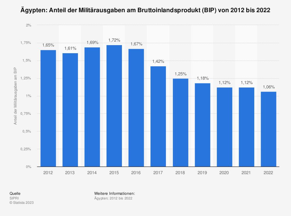Statistik: Ägypten: Anteil der Militärausgaben am Bruttoinlandsprodukt (BIP) von 2008 bis 2018 | Statista