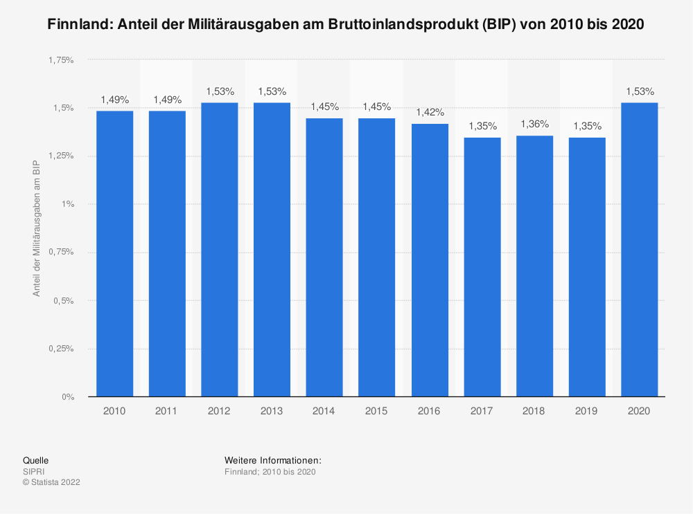 Statistik: Finnland: Anteil der Militärausgaben am Bruttoinlandsprodukt (BIP) von 2008 bis 2018 | Statista