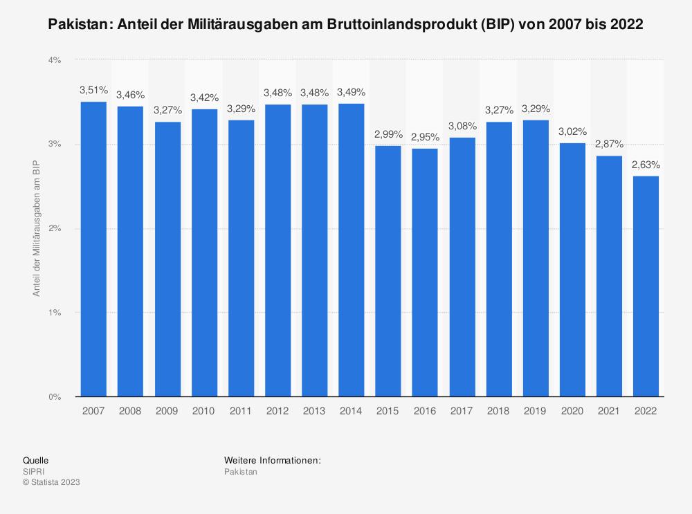 Statistik: Pakistan: Anteil der Militärausgaben am Bruttoinlandsprodukt (BIP) von 2008 bis 2018 | Statista