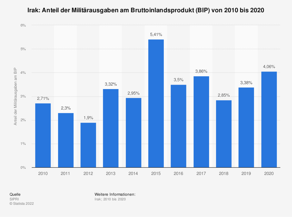 Statistik: Irak: Anteil der Militärausgaben am Bruttoinlandsprodukt (BIP) von 2007 bis 2017 | Statista