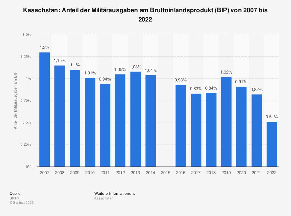 Statistik: Kasachstan: Anteil der Militärausgaben am Bruttoinlandsprodukt (BIP) von 2007 bis 2017 | Statista