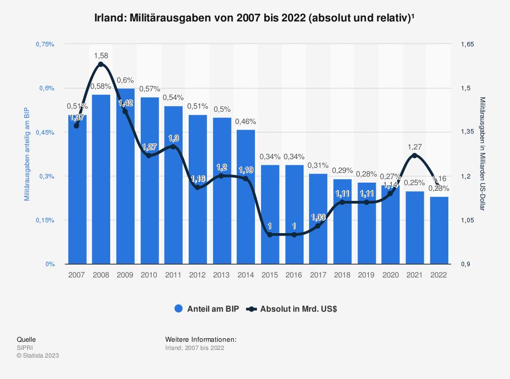 Statistik: Irland: Anteil der Militärausgaben am Bruttoinlandsprodukt (BIP) von 2009 bis 2019 | Statista