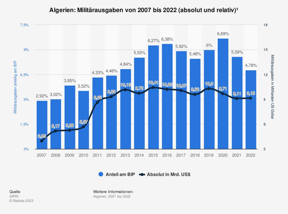 Statistik: Algerien: Anteil der Militärausgaben am Bruttoinlandsprodukt (BIP) von 2007 bis 2017 | Statista