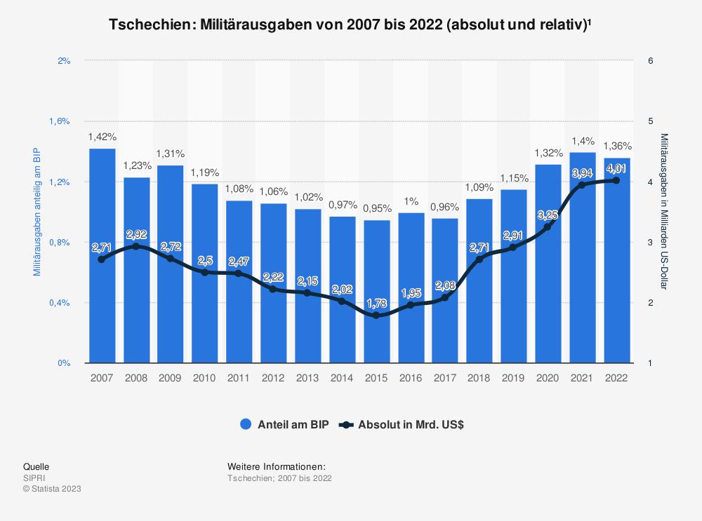 Statistik: Tschechien: Anteil der Militärausgaben am Bruttoinlandsprodukt (BIP) von 2007 bis 2017 | Statista