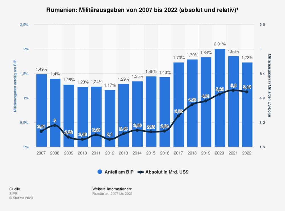 Statistik: Rumänien: Anteil der Militärausgaben am Bruttoinlandsprodukt (BIP) von 2006 bis 2016 | Statista
