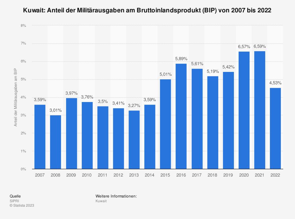 Statistik: Kuwait: Anteil der Militärausgaben am Bruttoinlandsprodukt (BIP) von 2008 bis 2018 | Statista