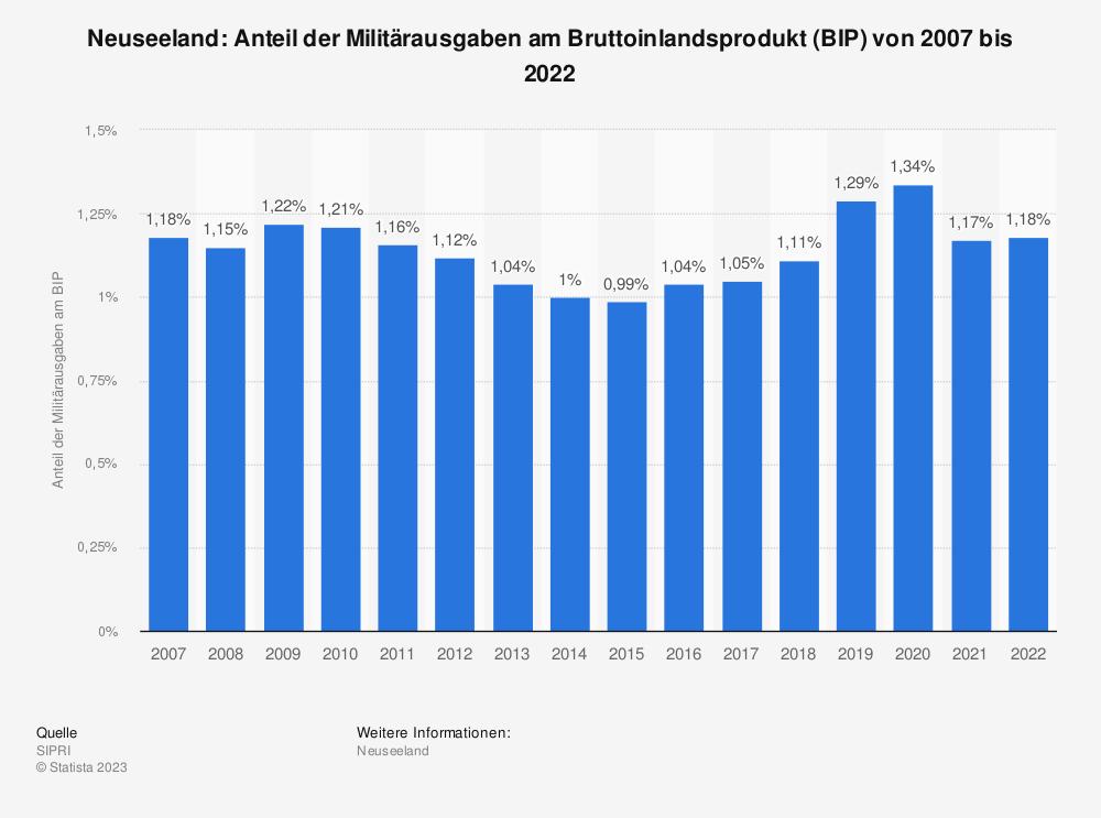 Statistik: Neuseeland: Anteil der Militärausgaben am Bruttoinlandsprodukt (BIP) von 2008 bis 2018 | Statista