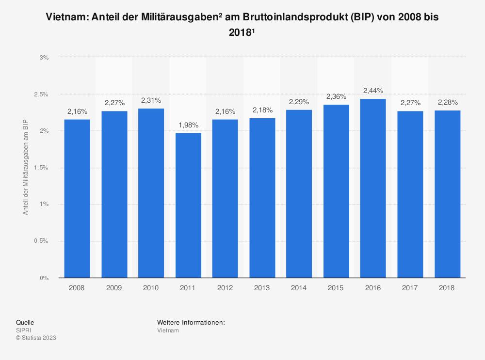 Statistik: Vietnam: Anteil der Militärausgaben am Bruttoinlandsprodukt (BIP) von 2007 bis 2017 | Statista