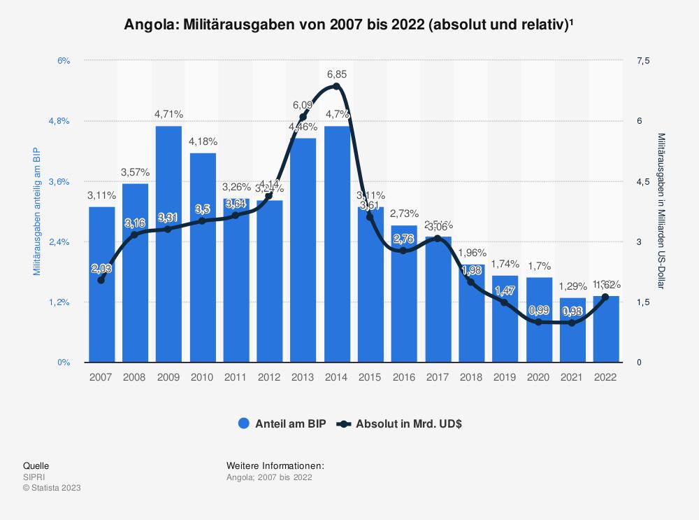 Statistik: Angola Anteil der Militärausgaben am Bruttoinlandsprodukt (BIP) von 2008 bis 2018 | Statista