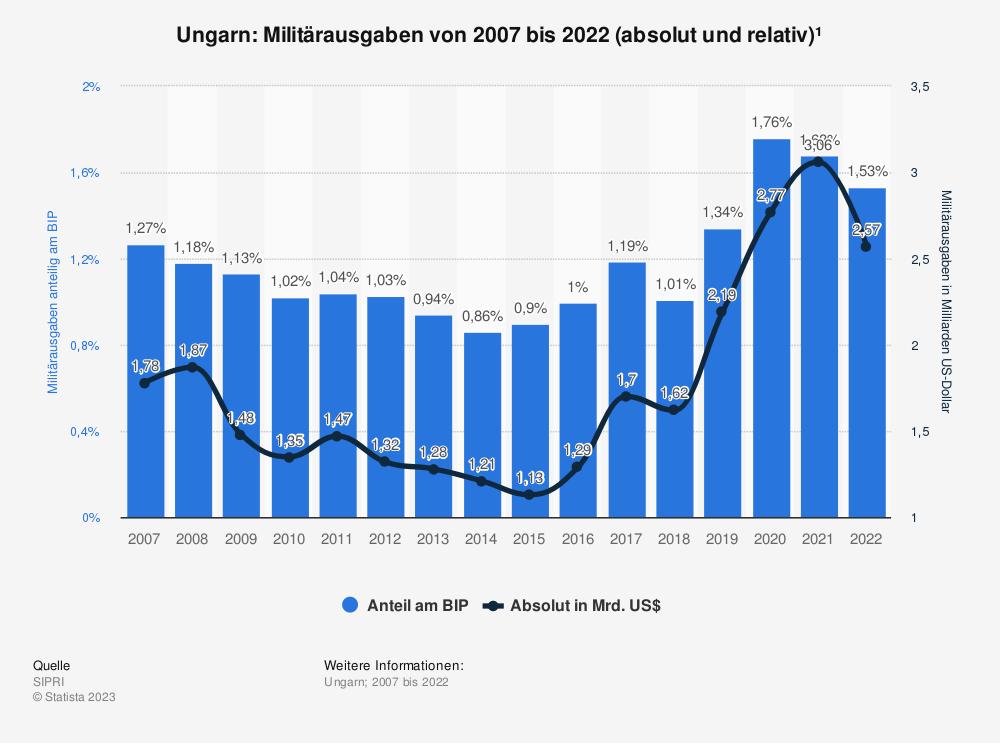 Statistik: Ungarn: Anteil der Militärausgaben am Bruttoinlandsprodukt (BIP) von 2007 bis 2017 | Statista