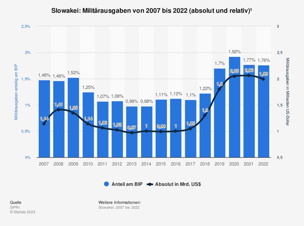 Statistik: Slowakei: Anteil der Militärausgaben am Bruttoinlandsprodukt (BIP) von 2008 bis 2018 | Statista