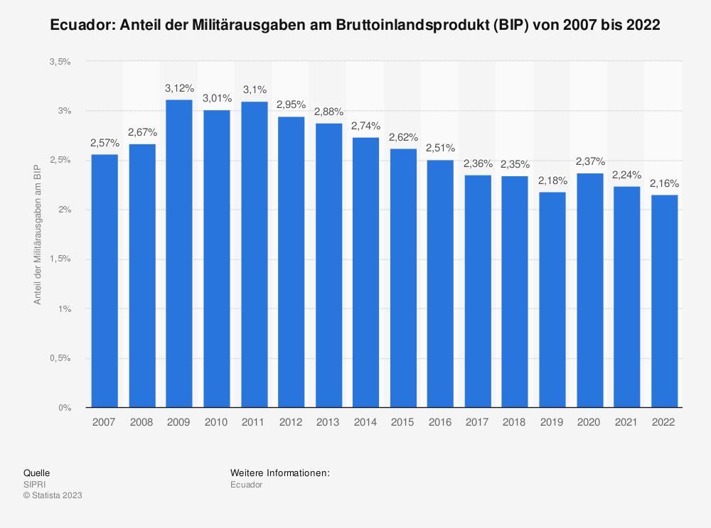 Statistik: Ecuador: Anteil der Militärausgaben am Bruttoinlandsprodukt (BIP) von 2008 bis 2018 | Statista