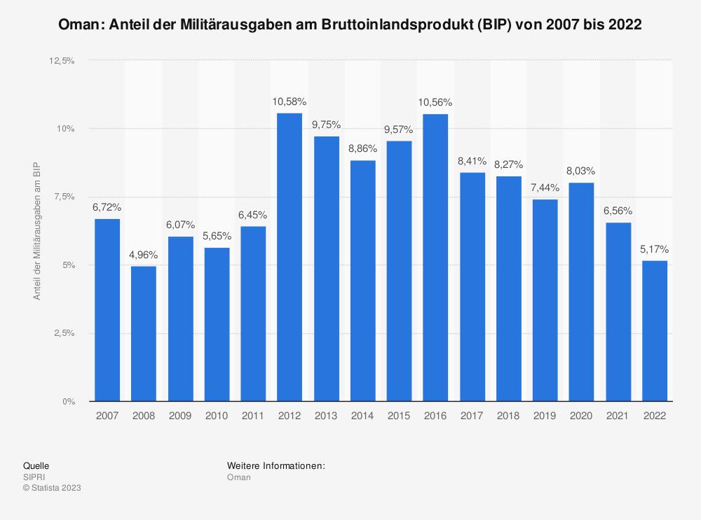 Statistik: Oman: Anteil der Militärausgaben am Bruttoinlandsprodukt (BIP) von 2007 bis 2017 | Statista