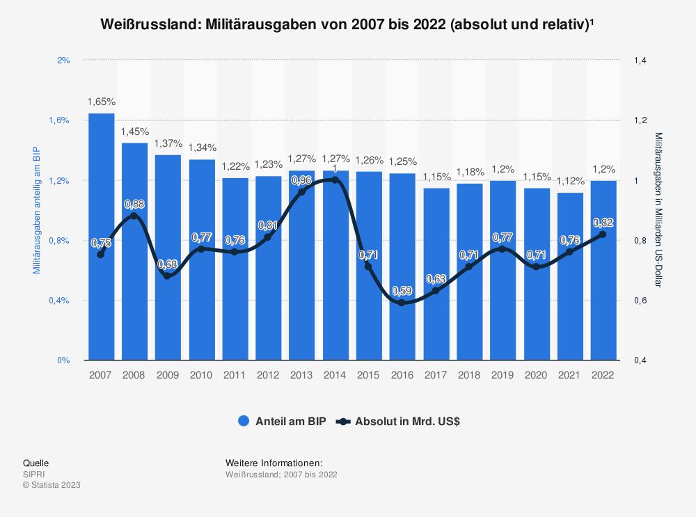 Statistik: Weißrussland: Anteil der Militärausgaben am Bruttoinlandsprodukt (BIP) von 2007 bis 2017 | Statista