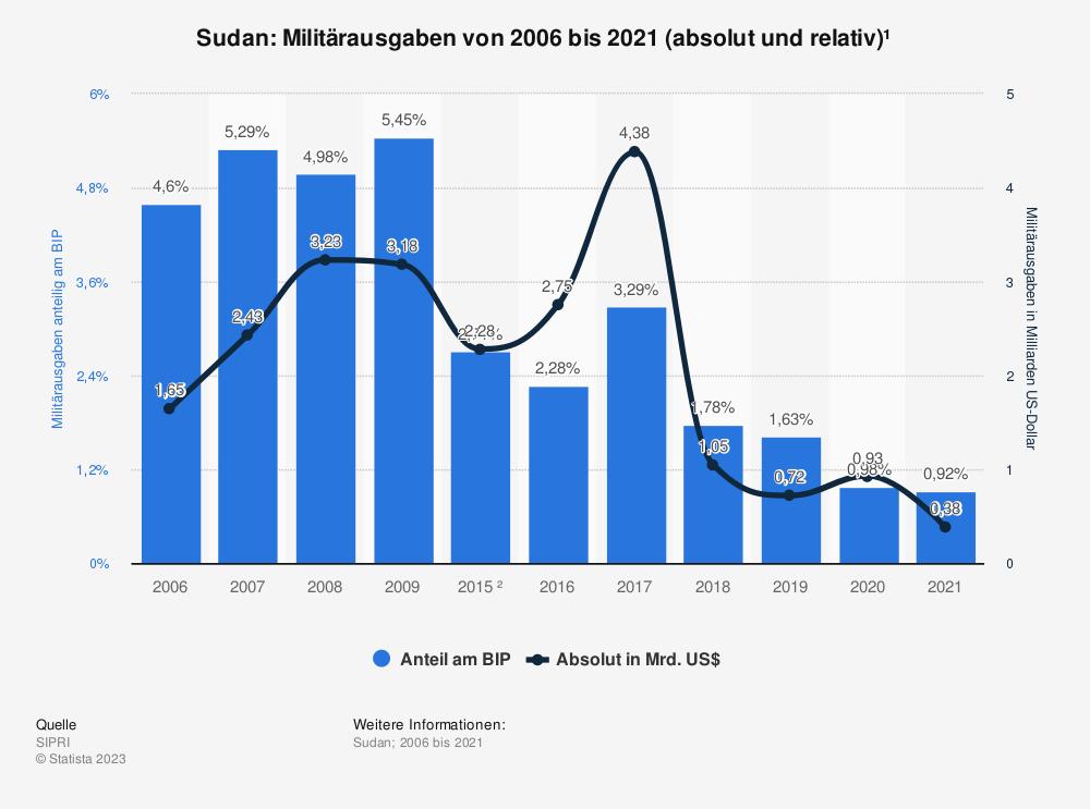 Statistik: Sudan: Anteil der Militärausgaben am Bruttoinlandsprodukt (BIP) von 2008 bis 2018* | Statista