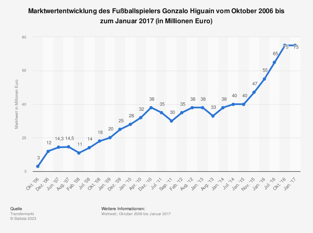 Statistik: Marktwertentwicklung des Fußballspielers Gonzalo Higuaín vom Oktober 2006 bis zum Januar 2017 (in Millionen Euro)   Statista