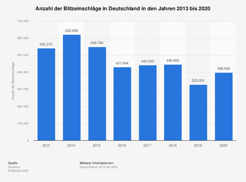 Statistik: Anzahl der Blitzeinschläge in Deutschland in den Jahren 2013 bis 2018 | Statista