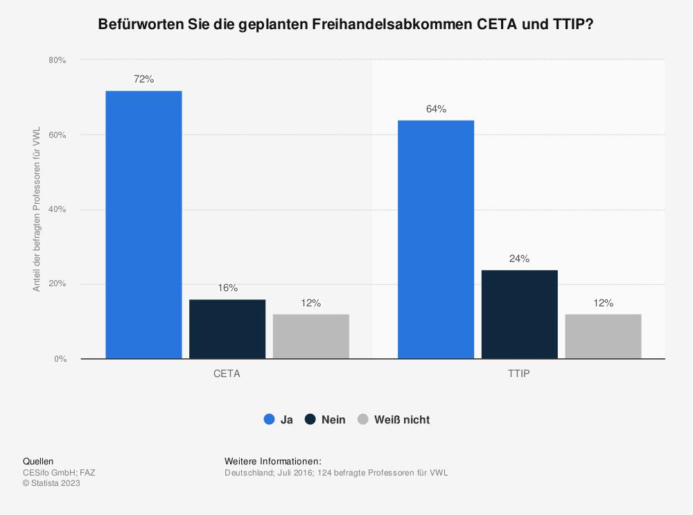 Statistik: Befürworten Sie die geplanten Freihandelsabkommen CETA und TTIP? | Statista