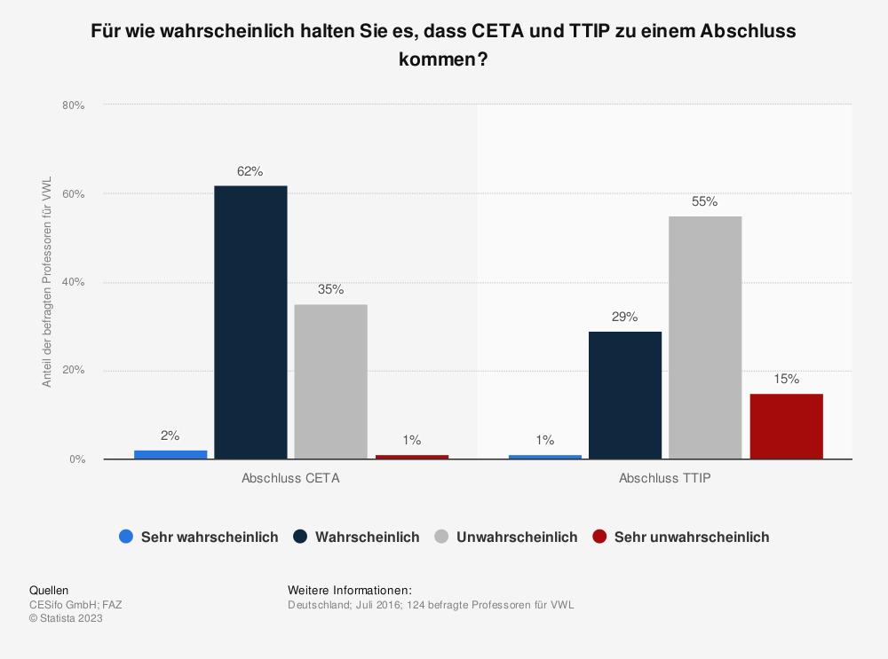 Statistik: Für wie wahrscheinlich halten Sie es, dass CETA und TTIP zu einem Abschluss kommen? | Statista