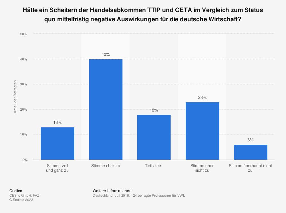 Statistik: Hätte ein Scheitern der Handelsabkommen TTIP und CETA im Vergleich zum Status quo mittelfristig negative Auswirkungen für die deutsche Wirtschaft? | Statista