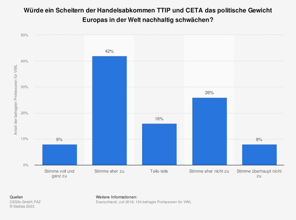 Statistik: Würde ein Scheitern der Handelsabkommen TTIP und CETA das politische Gewicht Europas in der Welt nachhaltig schwächen? | Statista