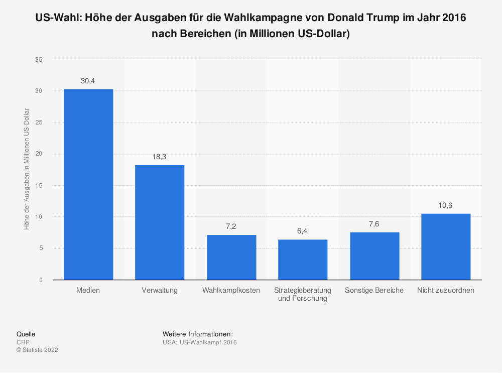 Statistik: US-Wahl: Höhe der Ausgaben für die Wahlkampagne von Donald Trump im Jahr 2016 nach Bereichen (in Millionen US-Dollar) | Statista