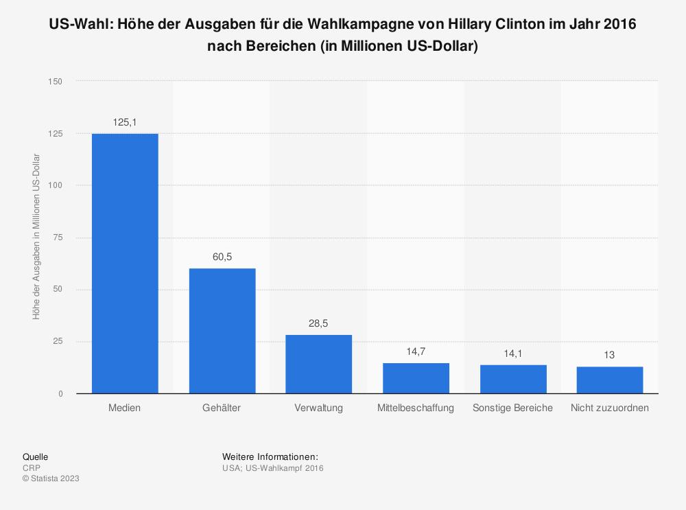 Statistik: US-Wahl: Höhe der Ausgaben für die Wahlkampagne von Hillary Clinton im Jahr 2016 nach Bereichen (in Millionen US-Dollar) | Statista