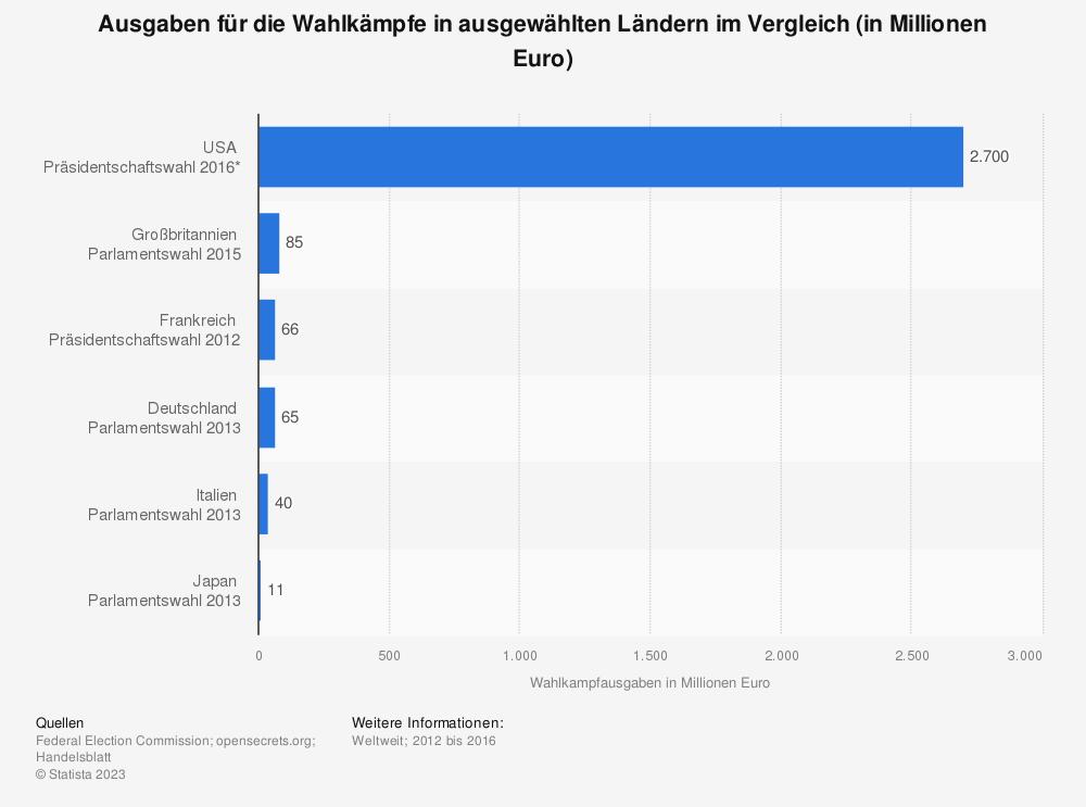 Statistik: Ausgaben für die Wahlkämpfe in ausgewählten Ländern im Vergleich (in Millionen Euro) | Statista