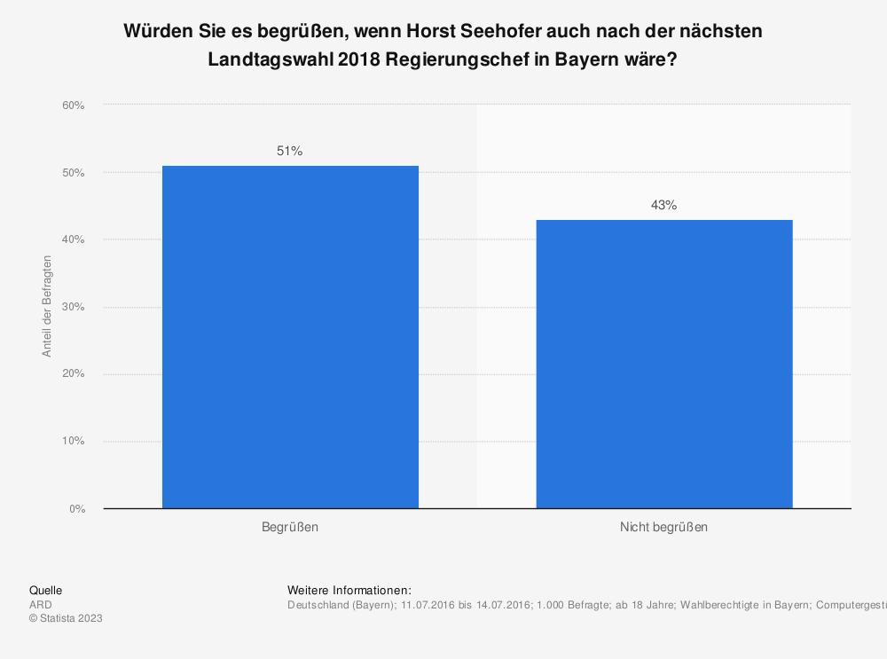 Statistik: Würden Sie es begrüßen, wenn Horst Seehofer auch nach der nächsten Landtagswahl 2018 Regierungschef in Bayern wäre? | Statista