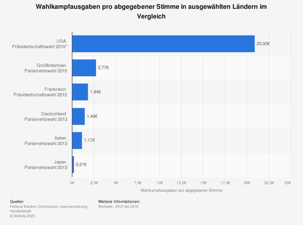 Statistik: Wahlkampfausgaben pro abgegebener Stimme in ausgewählten Ländern im Vergleich | Statista