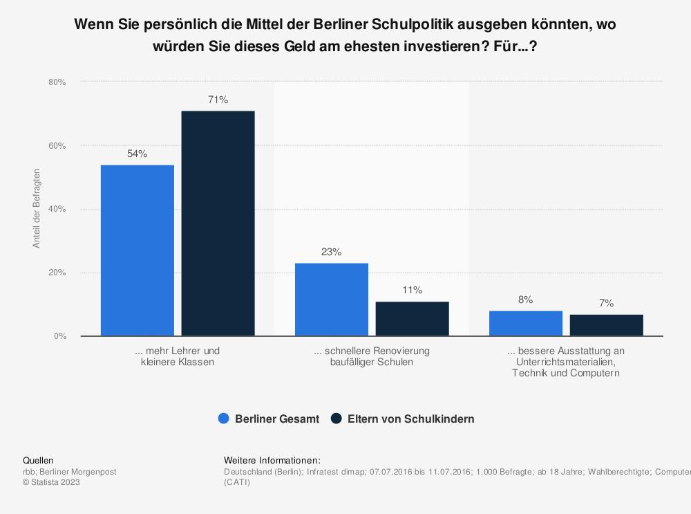 Statistik: Wenn Sie persönlich die Mittel der Berliner Schulpolitik ausgeben könnten, wo würden Sie dieses Geld am ehesten investieren? Für...? | Statista