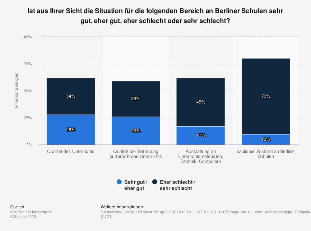 Statistik: Ist aus Ihrer Sicht die Situation für die folgenden Bereich an Berliner Schulen sehr gut, eher gut, eher schlecht oder sehr schlecht? | Statista