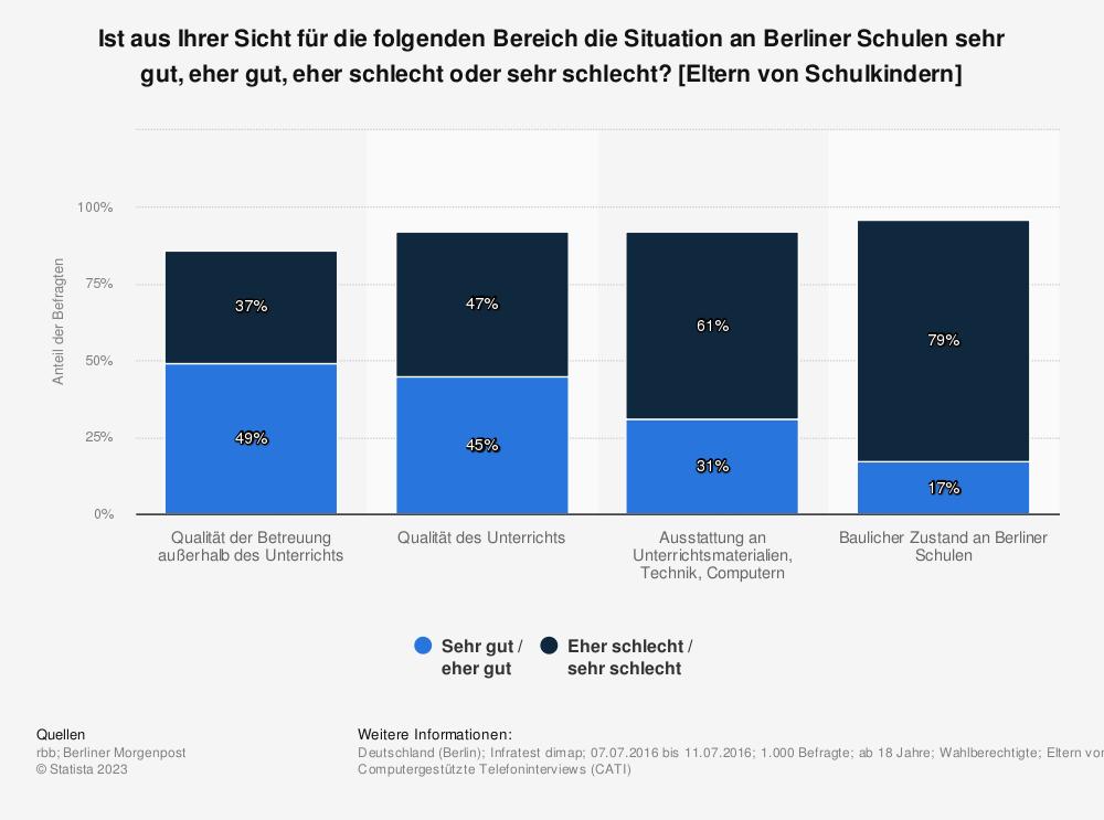 Statistik: Ist aus Ihrer Sicht für die folgenden Bereich die Situation an Berliner Schulen sehr gut, eher gut, eher schlecht oder sehr schlecht? [Eltern von Schulkindern] | Statista