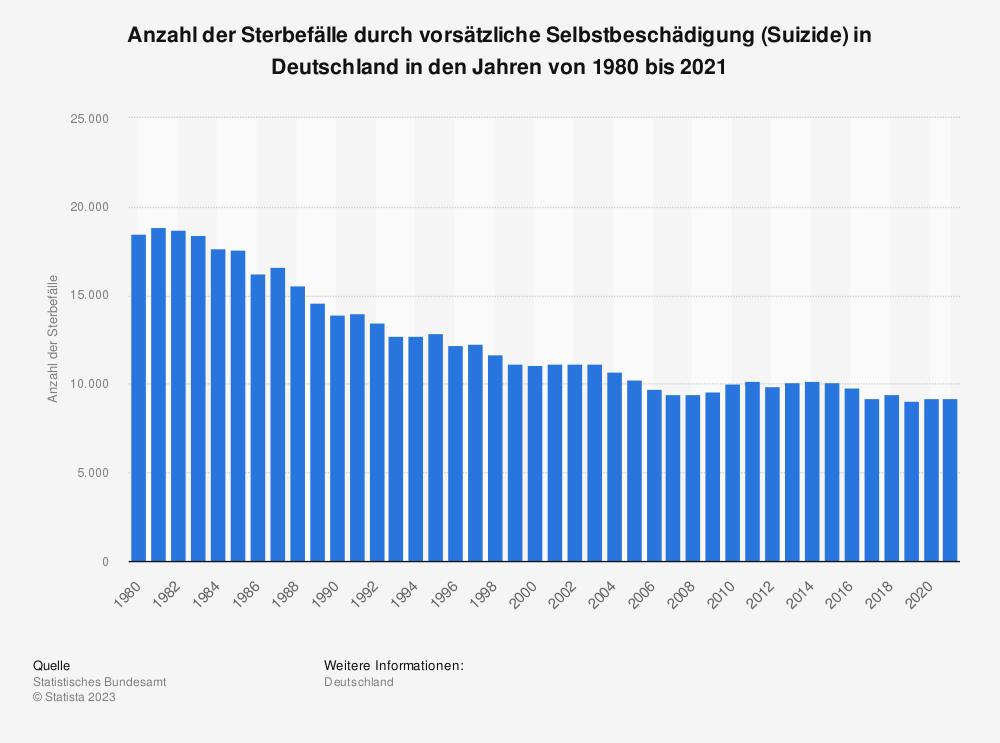 Statistik: Anzahl der Sterbefälle durch vorsätzliche Selbstbeschädigung (Suizide) in Deutschland in den Jahren von 1980 bis 2014 | Statista