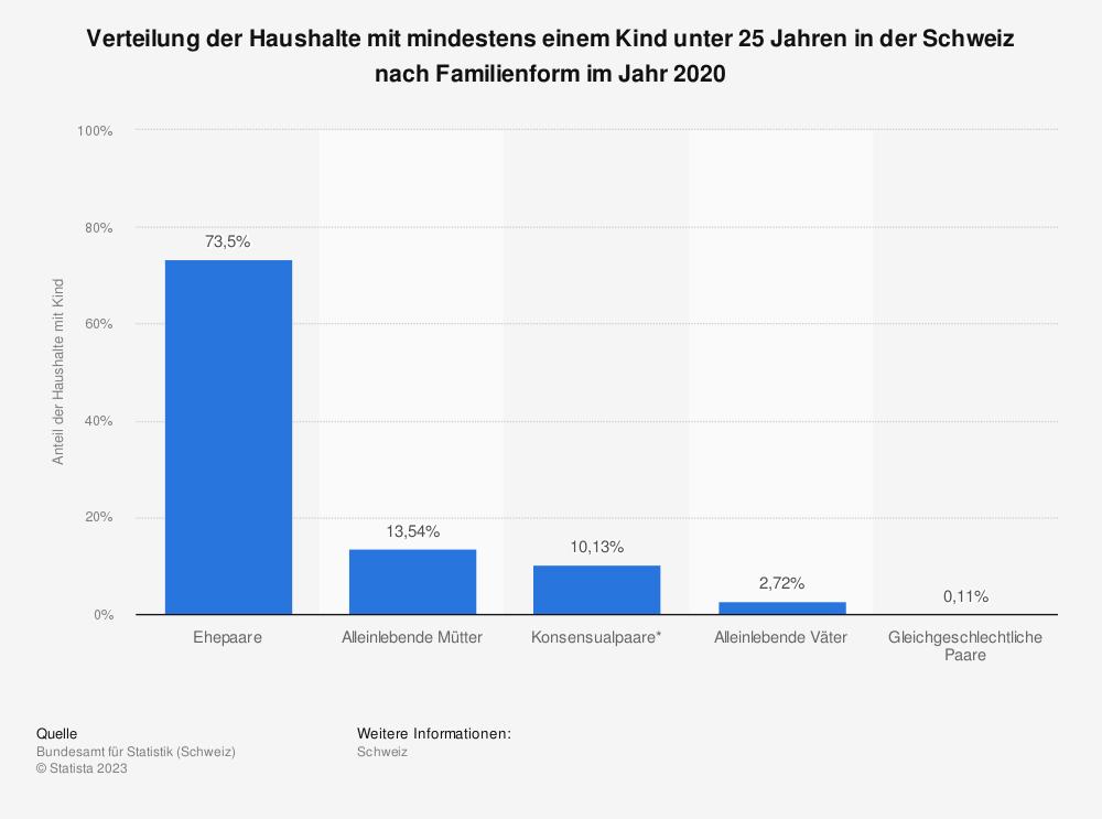 Statistik: Verteilung der Haushalte mit mindestens einem Kind in der Schweiz nach Familienform im Jahr 2012 | Statista